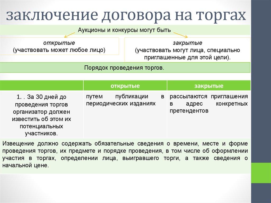 Заключение договора на торгах