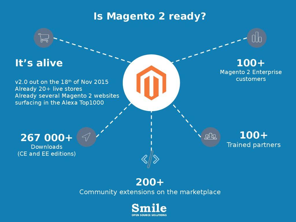 Your solution Magento - презентация онлайн