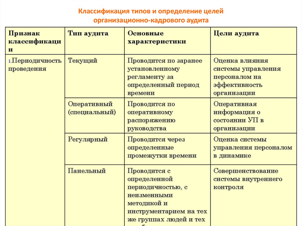 Классификация типов определений кадрового аудита