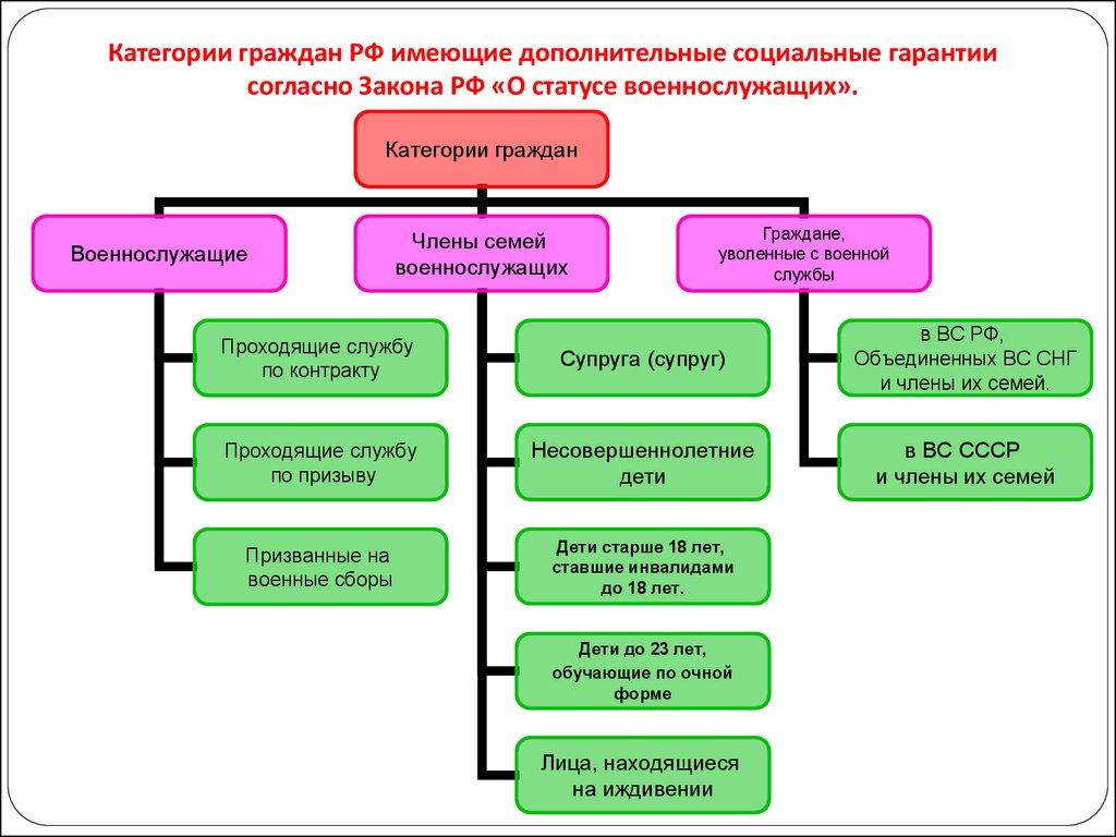 Статус военнослужащих по контракту