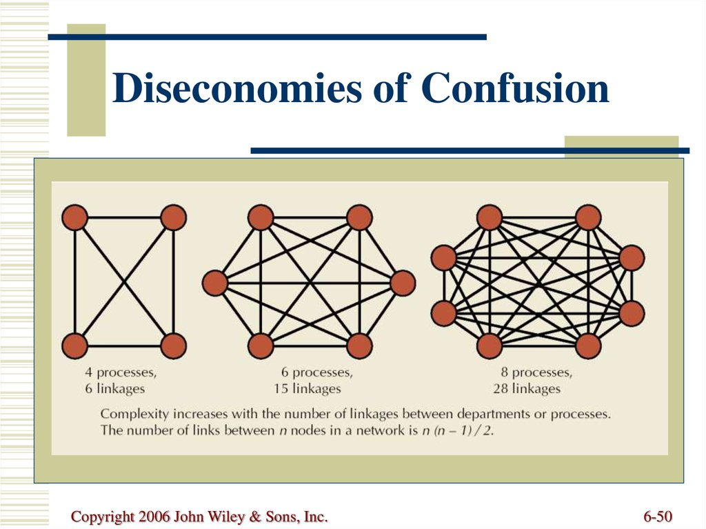 Diseconomies of Confusion