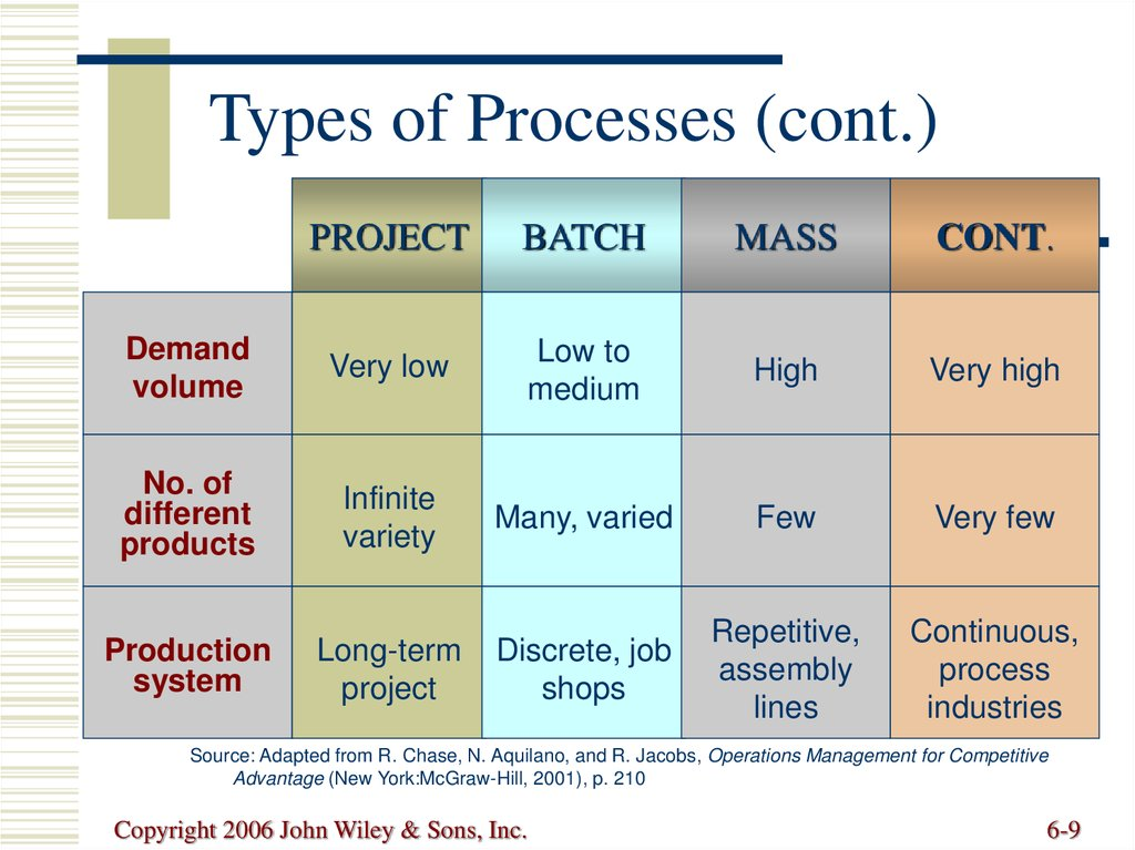 Types of Processes (cont.)