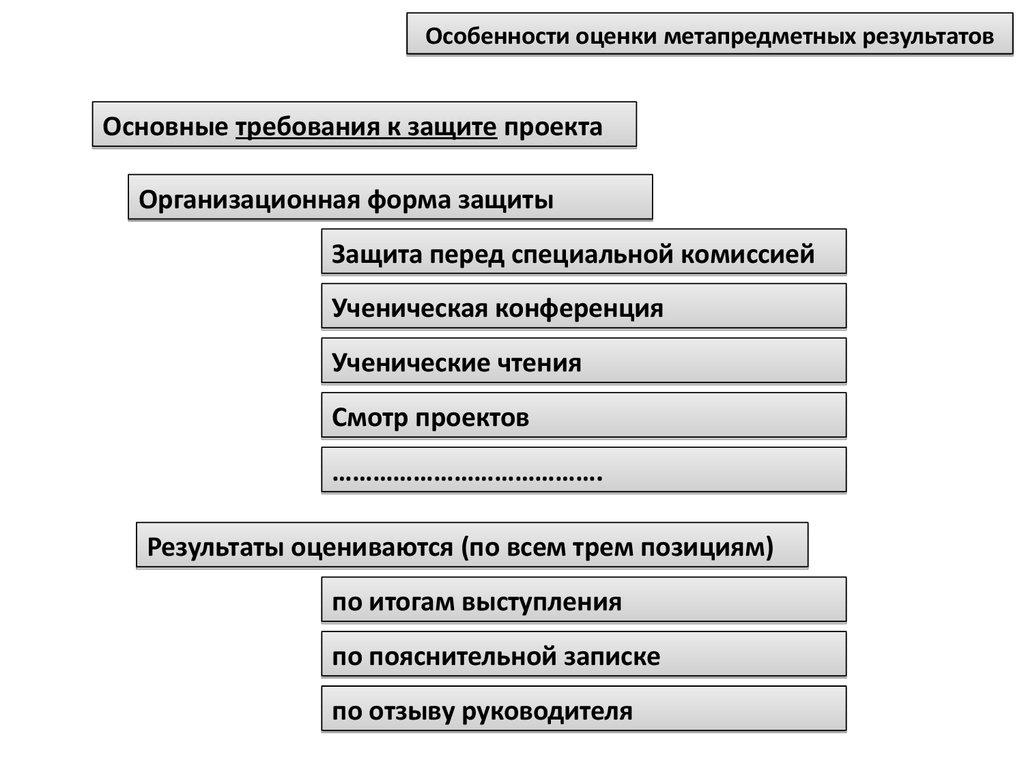 форма защиты проекта