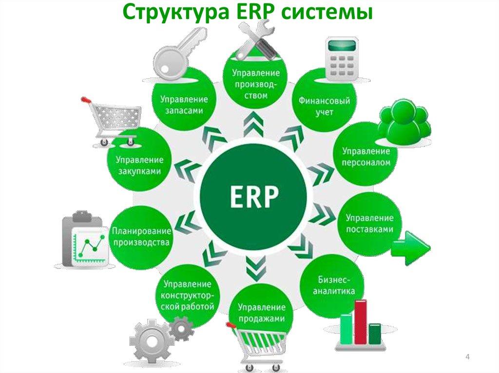 enterprises resource planning The importance of enterprise resource planning (erp) systems in business is undeniable.