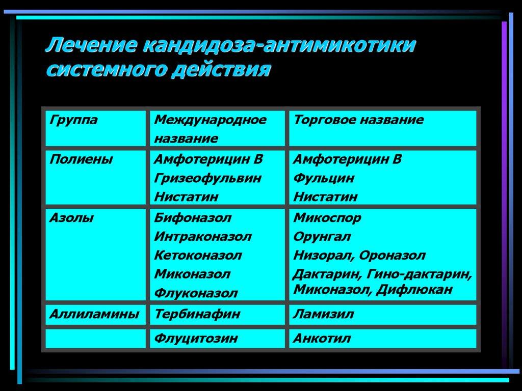 Кандидозы кишечника схема лечение