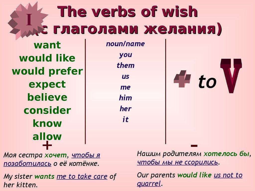 Английский язык Грамматика Глагол The Past Perfect