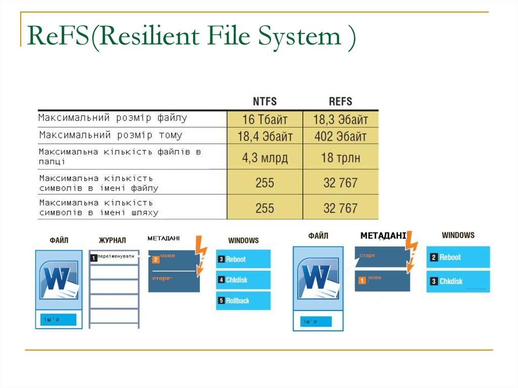 ReFS(Resilient File System )