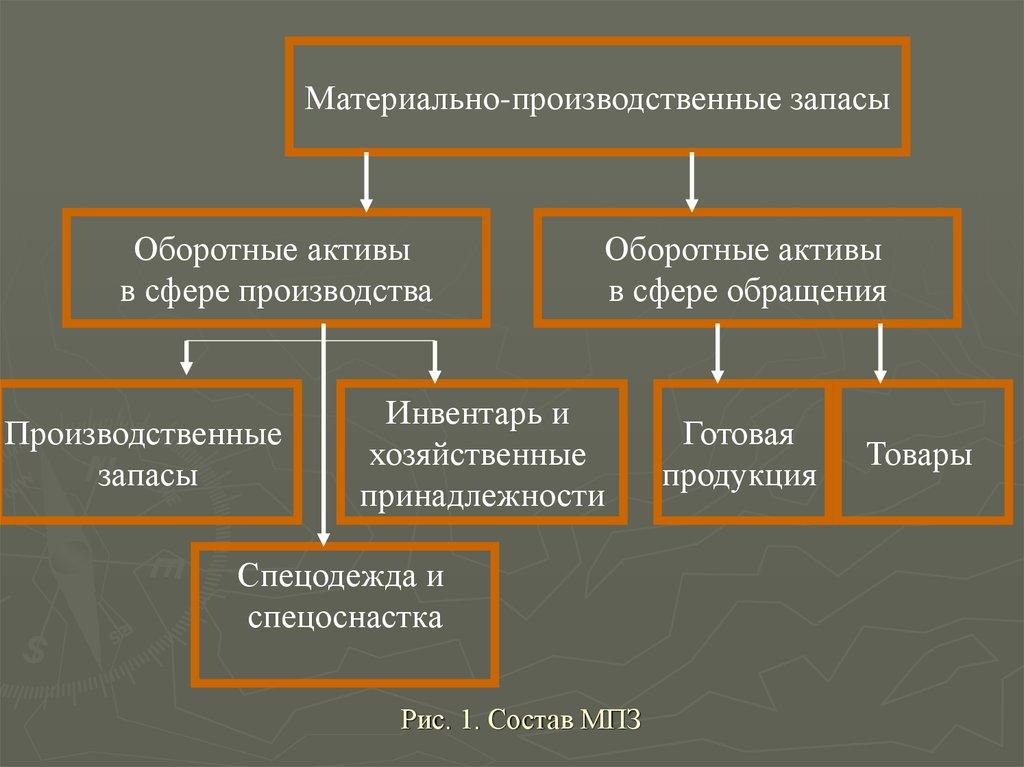 Шпаргалка запасами организаций управление материально-производственными