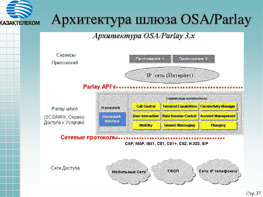 Архитектура шлюза OSA/Parlay
