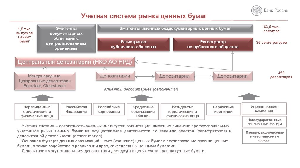 14.5. Особенности банкротства профессиональных участников рынка