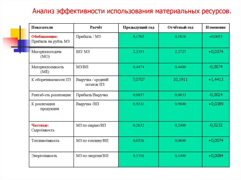 анализ использования основных производственных фондов курсовая