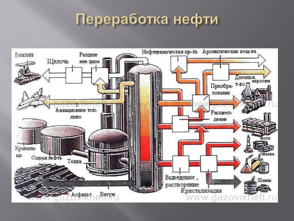 схемы картинки первичной переработки нефти трамвае смартфонов как