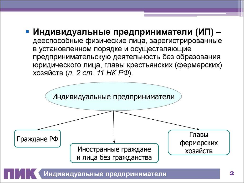 предпринимательская деятельность граждан банкротство граждан