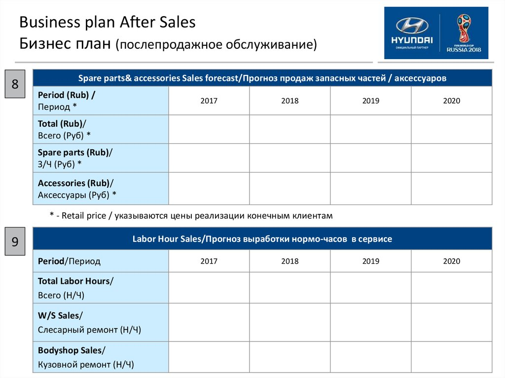 Прогноз продаж бизнес план бизнес план визажиста парикмахера