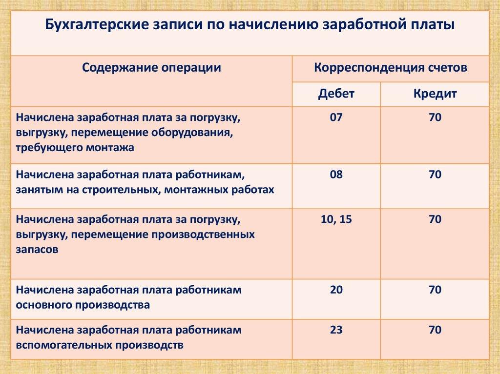 Официальная среднемесячная заработная плата алтайский край 2019