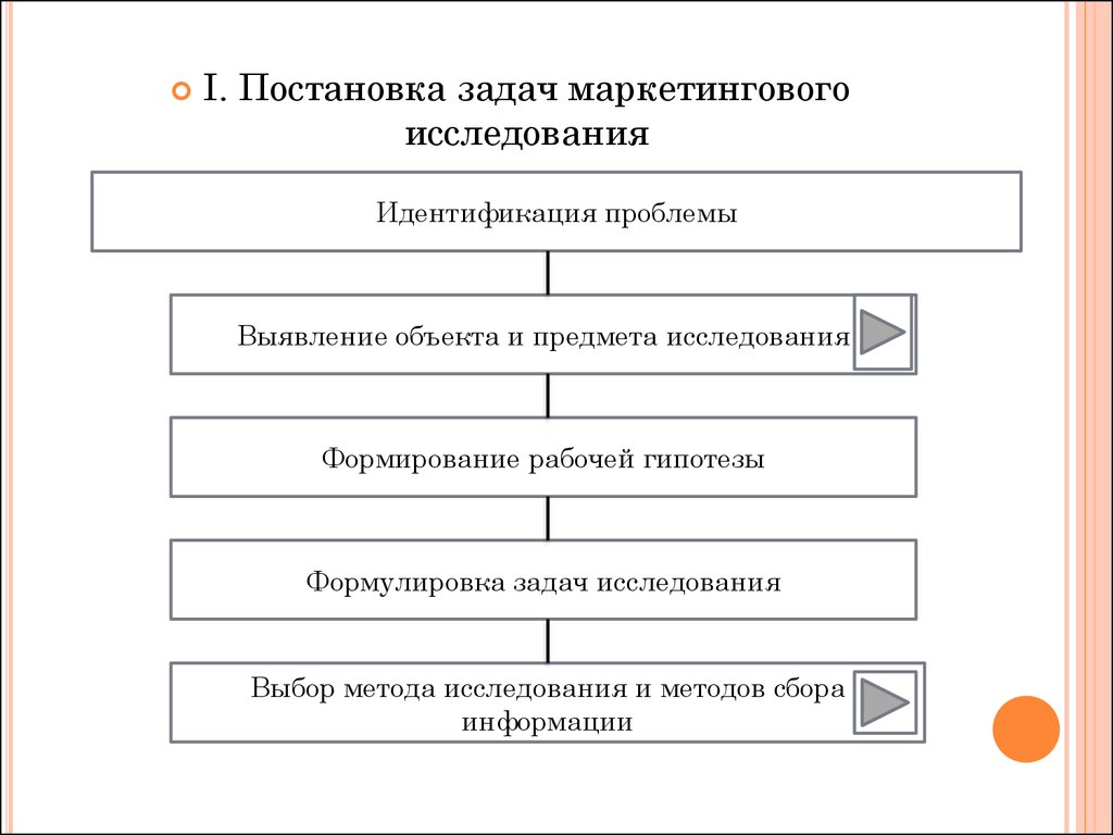 Маркетинговый анализ. Методы маркетинговых исследований