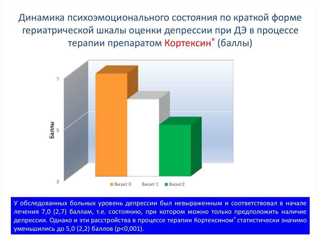 Гериатрическая шкала депрессии