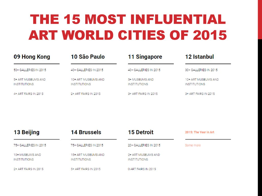 The 15 Most Influential Art World Cities of 2015