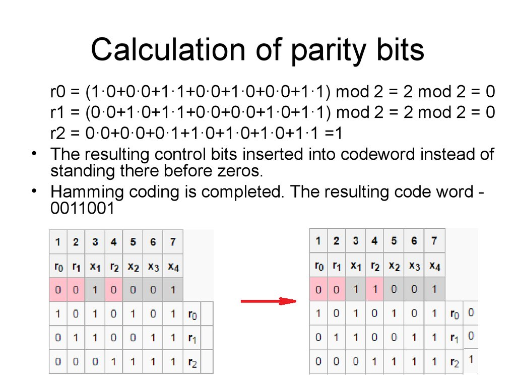 Calculation of parity bits