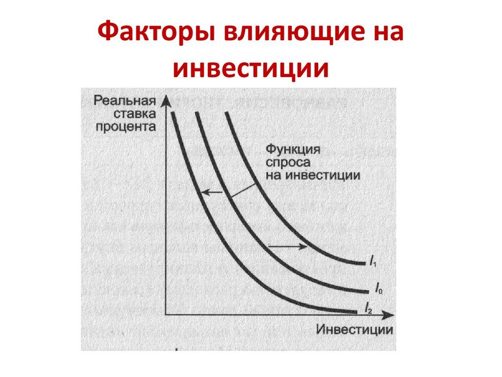 Факторы воздействующие на величину инвестиций