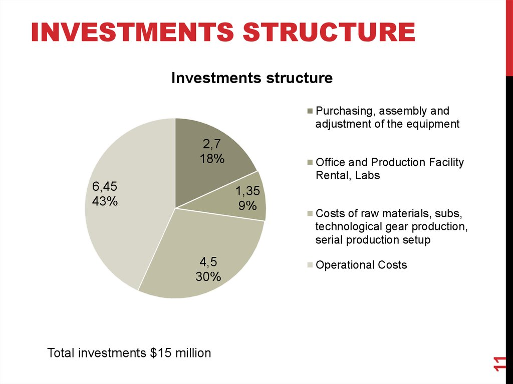 Investments structure