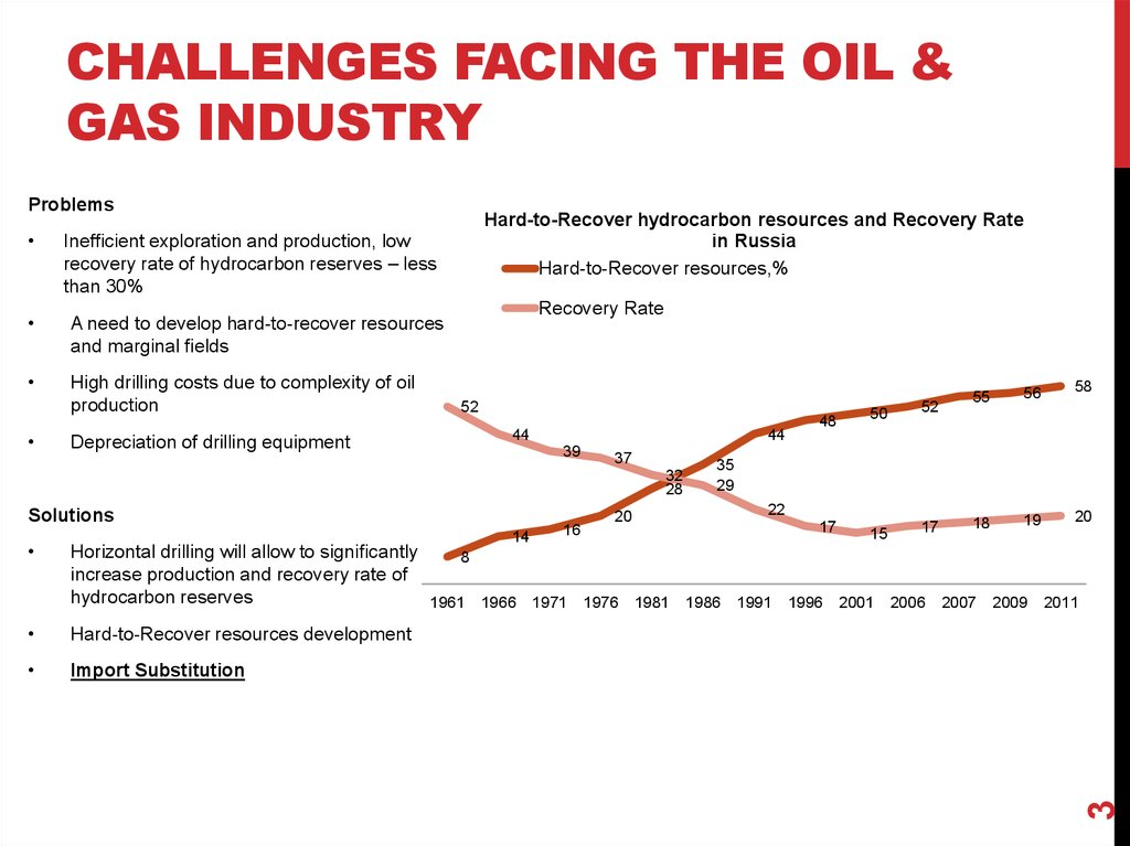 challenges facing the oil & gas industry