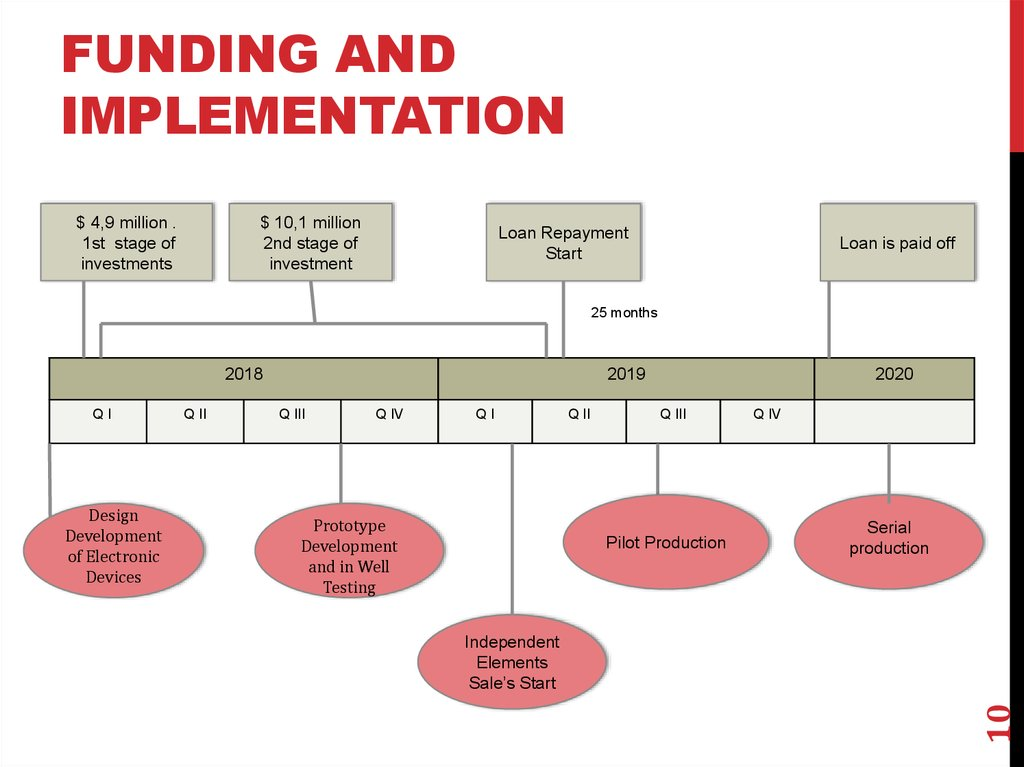 FUNDING and IMPLEMENTATION