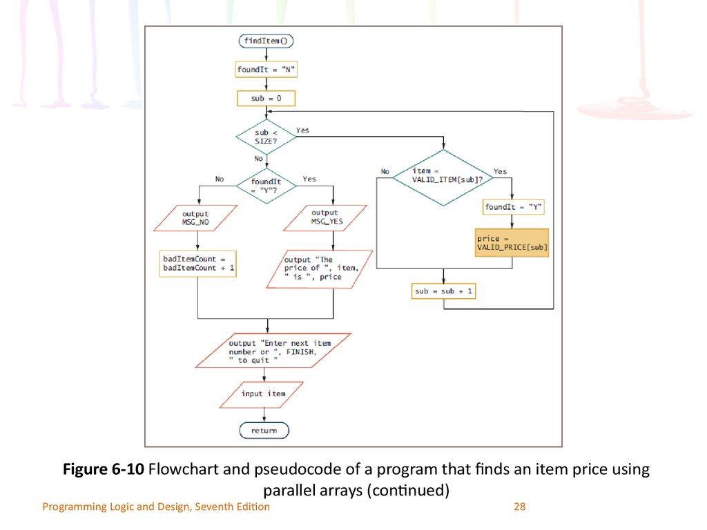 Programming logic and design seventh edition figure 6 10 flowchart and pseudocode of a program that finds an item price using parallel arrays continued programming logic and design seventh edition nvjuhfo Image collections