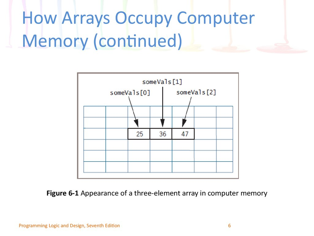 How Arrays Occupy Computer Memory (continued)