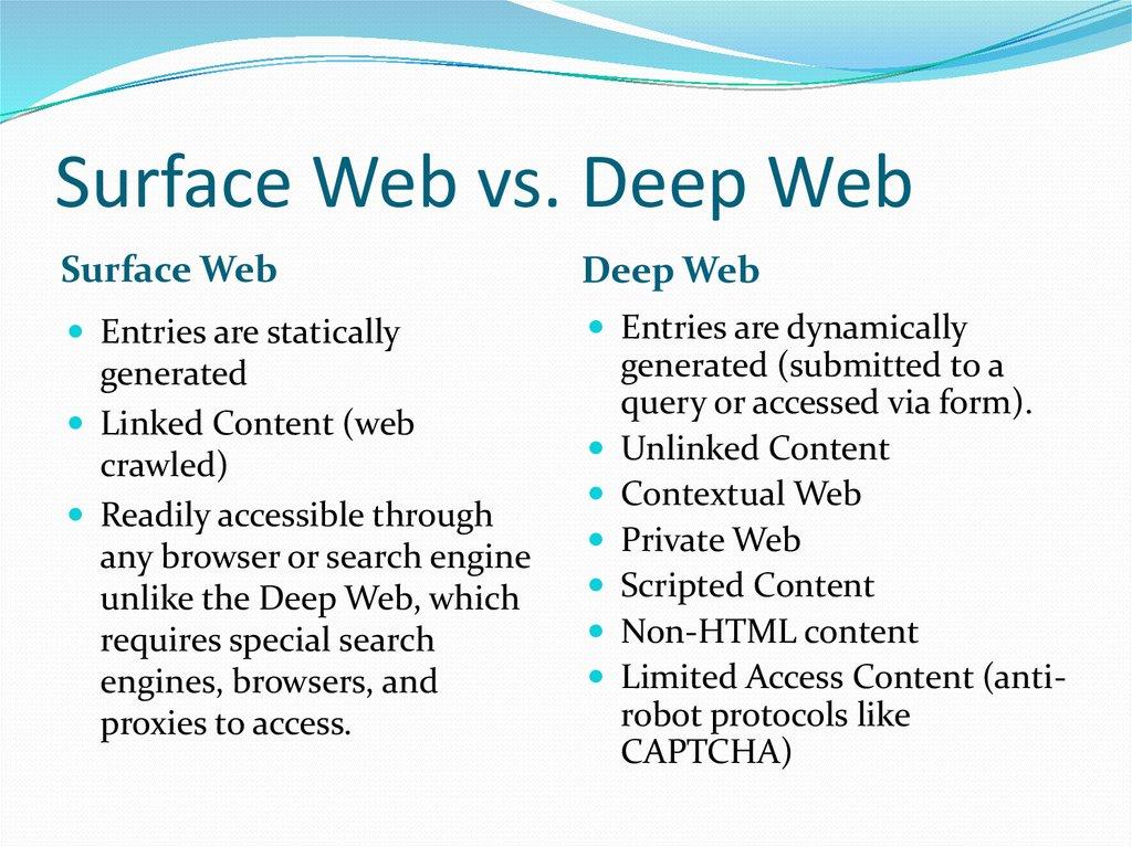 The Deep Web. Information Assurance Club - презентация онлайн