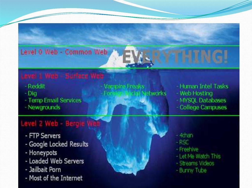The Deep Web  Information Assurance Club - презентация онлайн