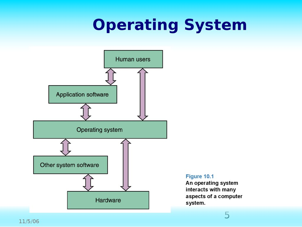 Operating Systems Chapter 10 Online Presentation