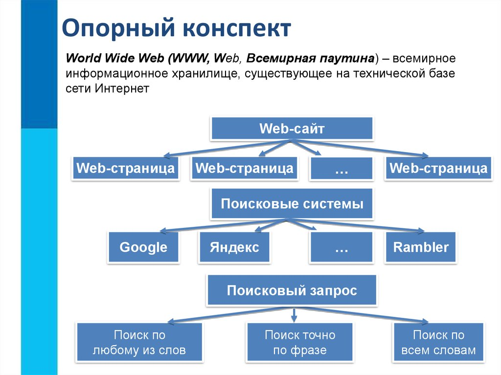 приведены запросы к поисковой системе бульдог доберман уход