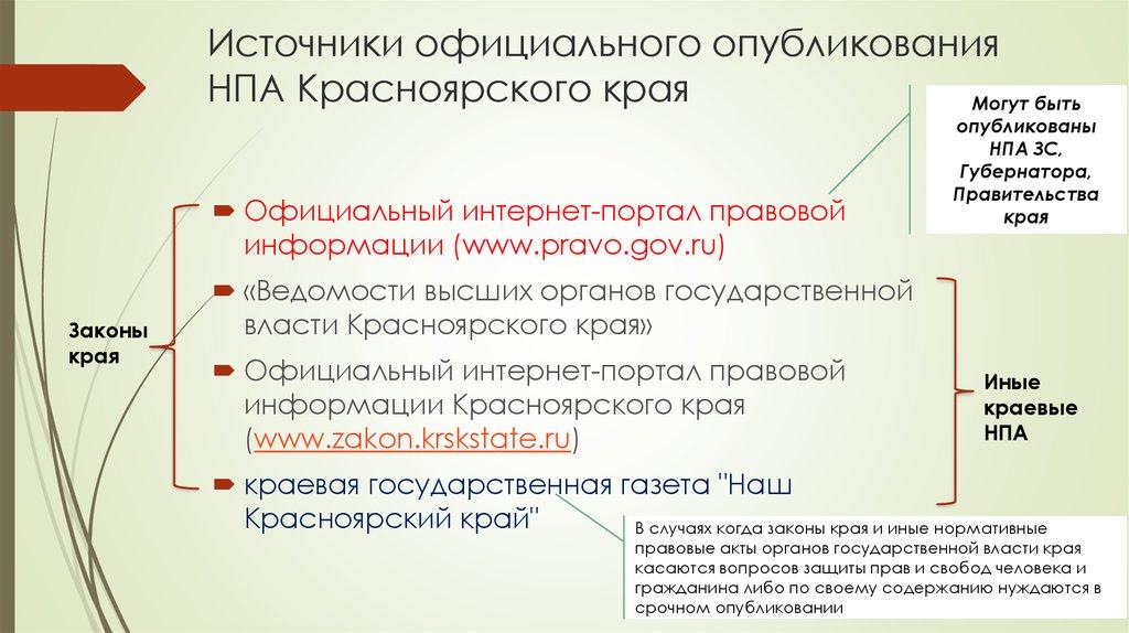 Правовые акты, опубликованные за: сегодня.