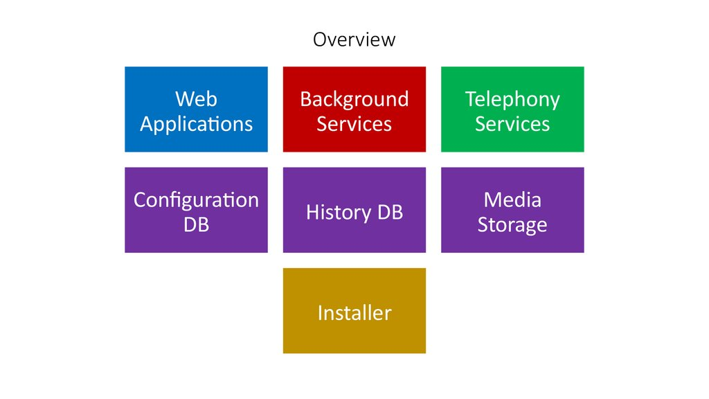 Overview web applications configuration db - online presentation