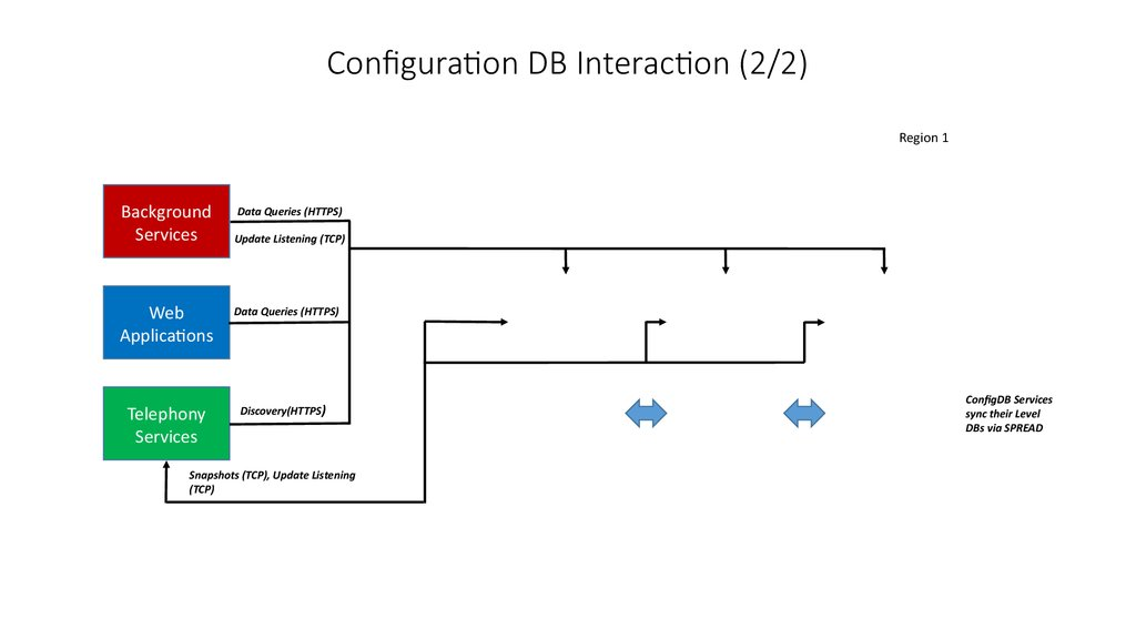 Configuration DB Interaction (2/2)