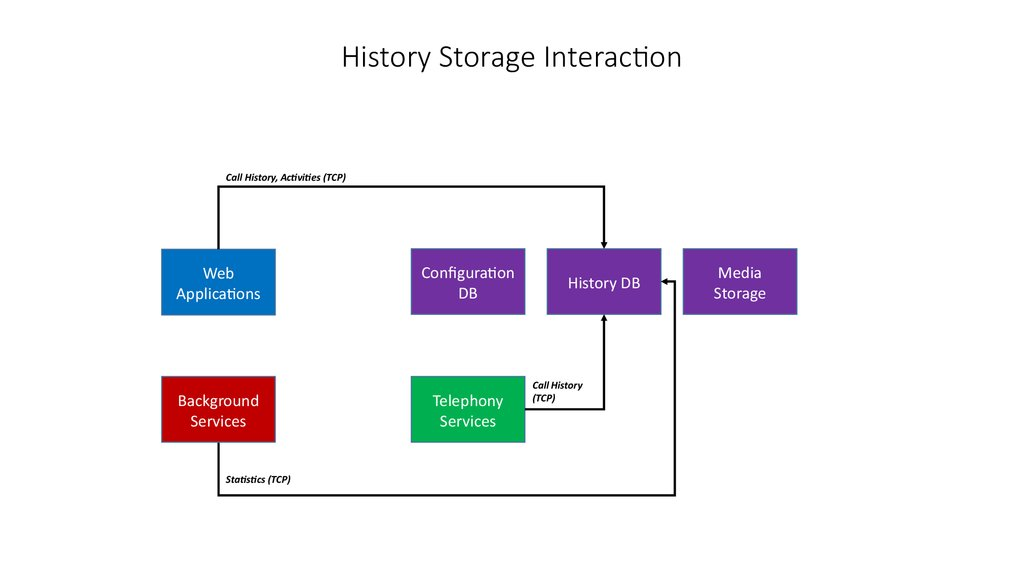 History Storage Interaction
