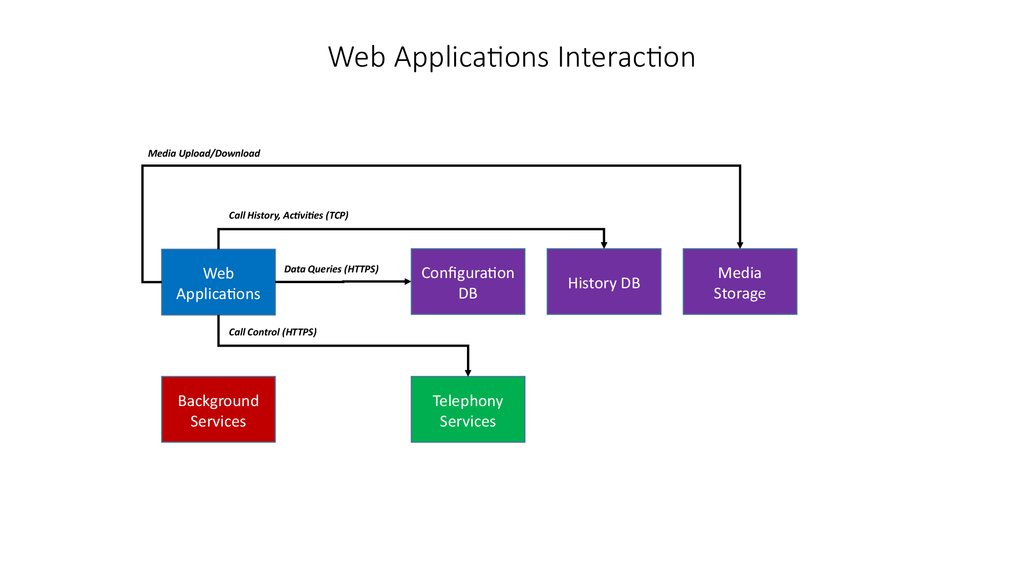 Web Applications Interaction