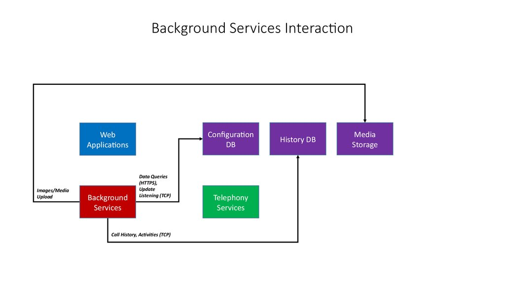 Background Services Interaction