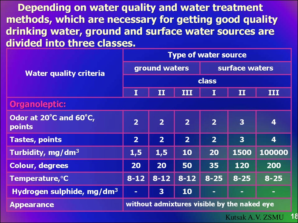 Depending on water quality and water treatment methods, which are necessary for getting good quality drinking water, ground and surface water sources are divided into three classes.