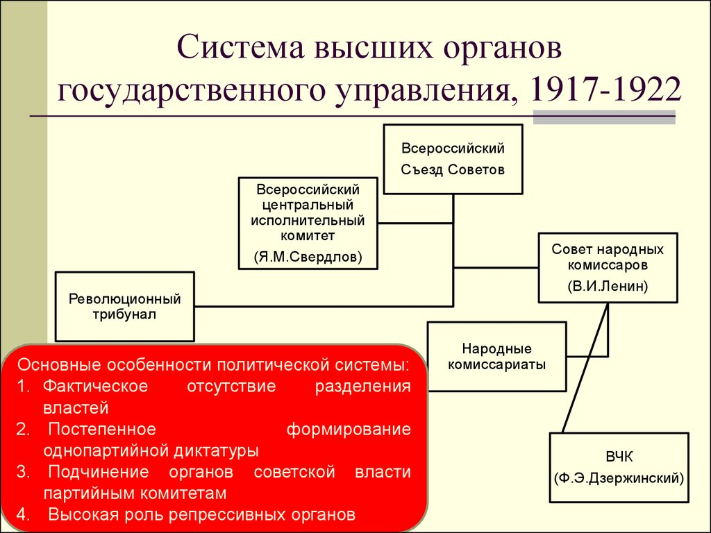 создание и изменение системы революционных трибуналов шпаргалка