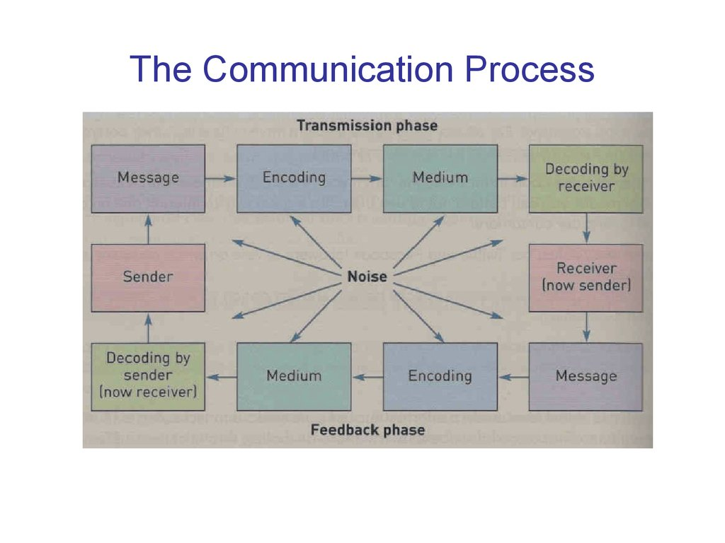 communication process Communication process communication is the process of sharing our ideas, thoughts, and feelings with other people and having those ideas, thoughts, and feelings understood by the people we are talking with.