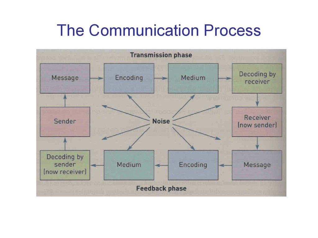 deresky 2011 intercultural communication process Intercultural management cases for the business textbooks such as deresky's international management (2011) when using the deresky text in my intercultural.