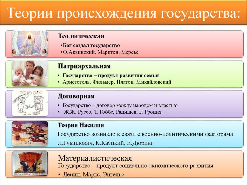 Основные Концепции Происхождения Права Шпаргалка