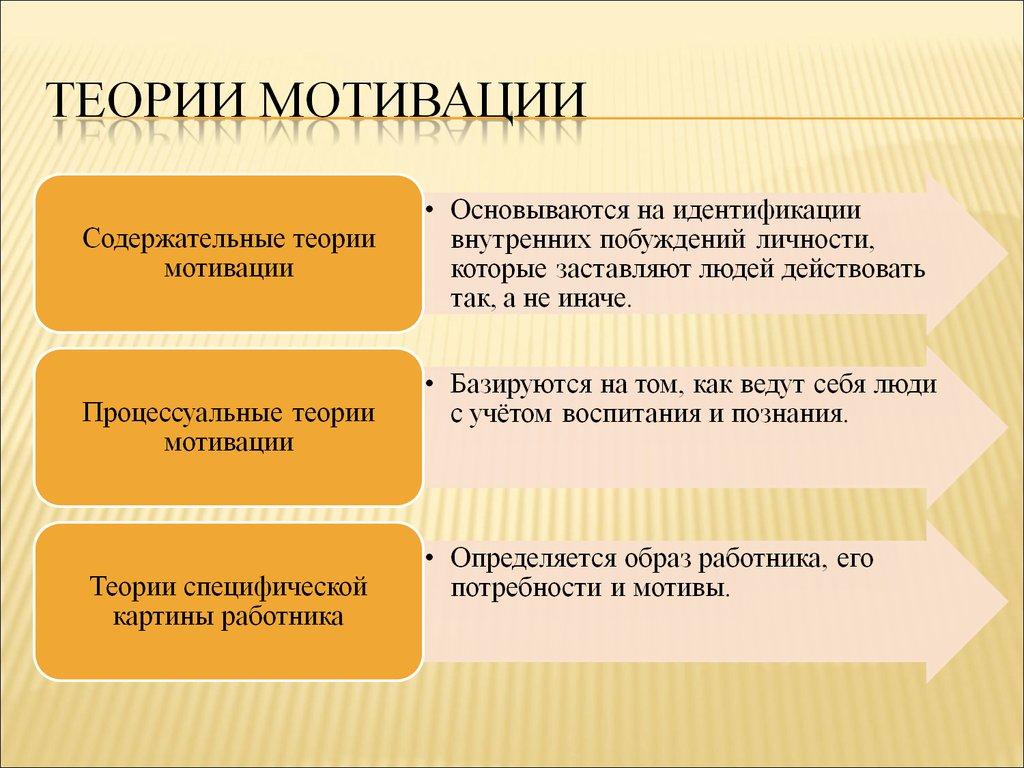 мотивации шпаргалка характеристика теорий 57