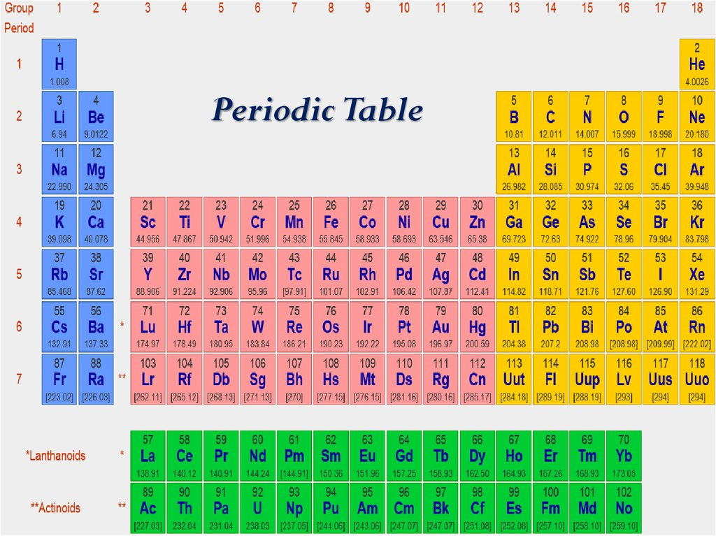Atomic number mass number and isotopes online presentation atomic number mass number and isotopes 2 periodic table urtaz