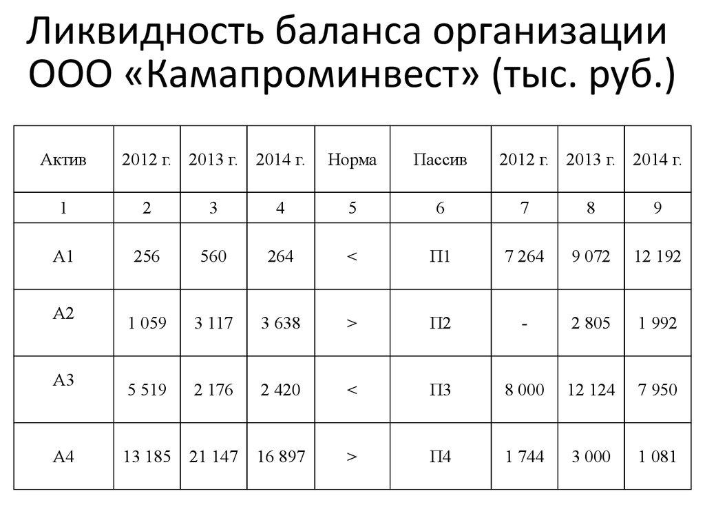 Анализ состояния и эффективности использования основных средств  Ликвидность баланса организации ООО Камапроминвест тыс руб