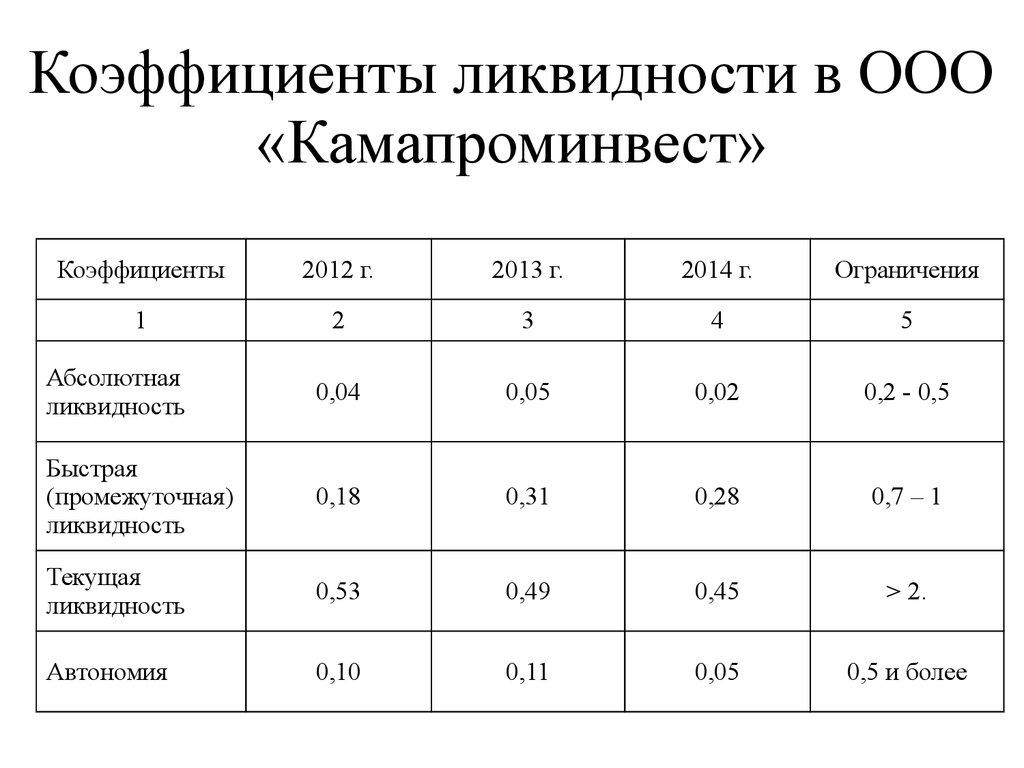 Анализ состояния и эффективности использования основных средств  Коэффициенты ликвидности в ООО Камапроминвест