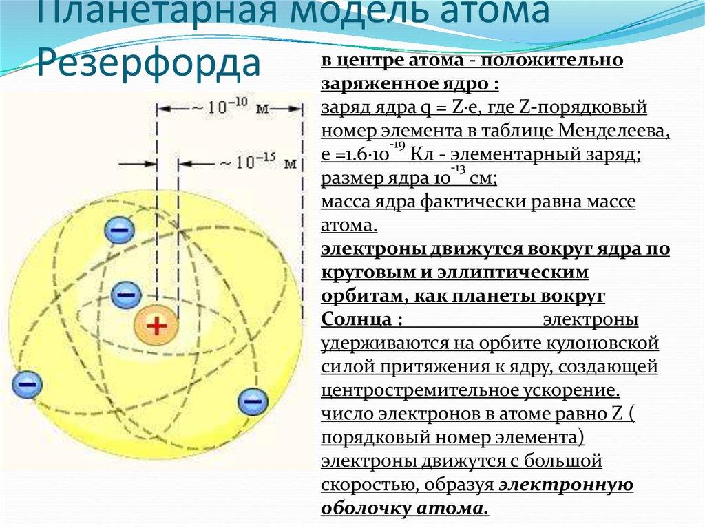 Модель атома резерфорда картинка