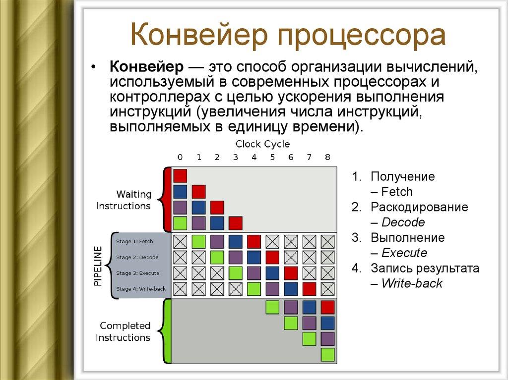 конвейер микропроцессора